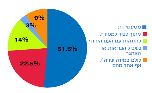 """Why do Israelis fast on Yom Kippur? 51.5% : Religious reasons 22.5%: To honor the tradition 14% To identify with the Jewish people 3%: For health or as a personal challenge [The additional 9% responded """"All of the Above"""" or """"None of the Above"""""""